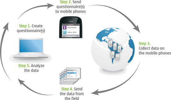 Mobile Data Collection workflow-tech-for-development